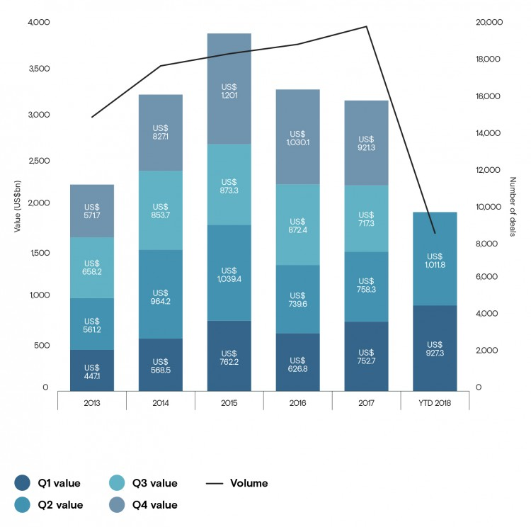 Global M&A Market Trends between 2013 and 2018.