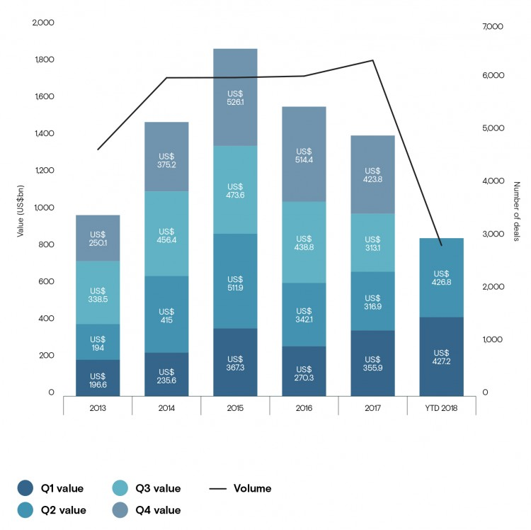 M&A Market Trends in the United States and Calendar between 2013 and 2018.